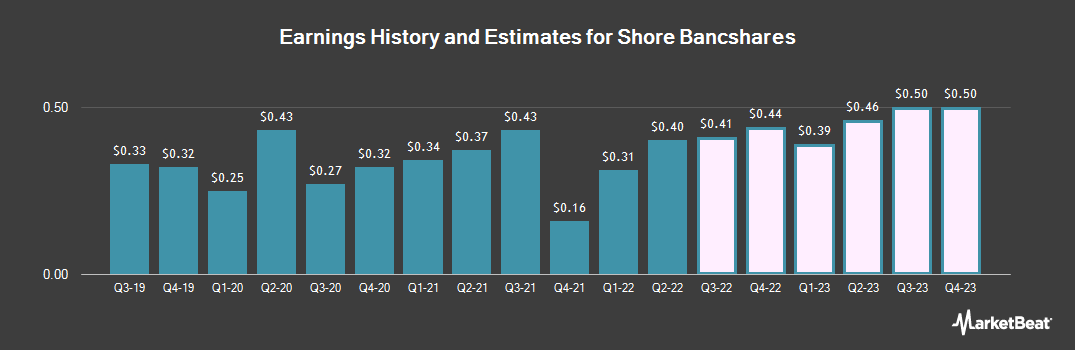 Earnings by Quarter for Shore Bancshares (NASDAQ:SHBI)