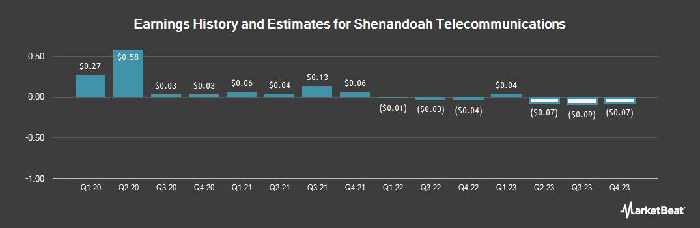 Earnings by Quarter for Shenandoah Telecommunications Co (NASDAQ:SHEN)