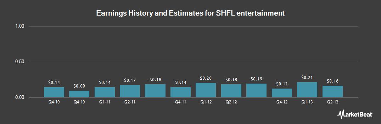 Earnings by Quarter for SHFL entertainment (NASDAQ:SHFL)