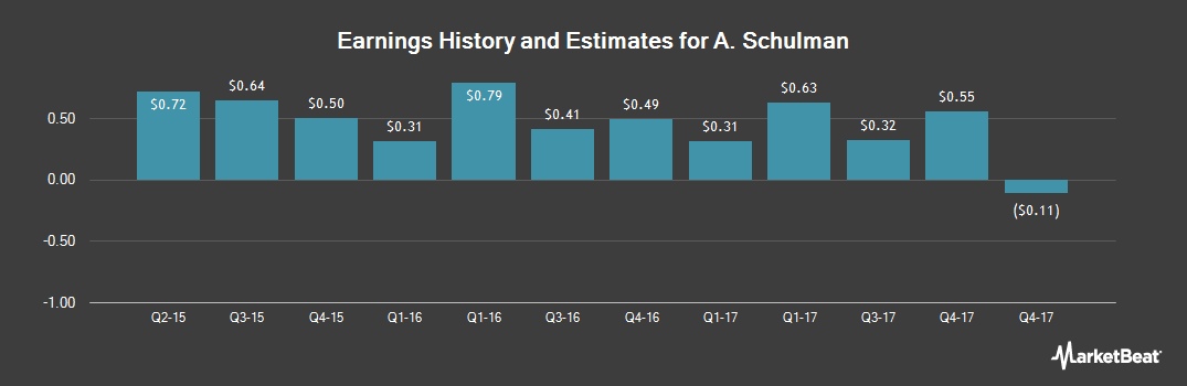 Earnings by Quarter for A. Schulman (NASDAQ:SHLM)
