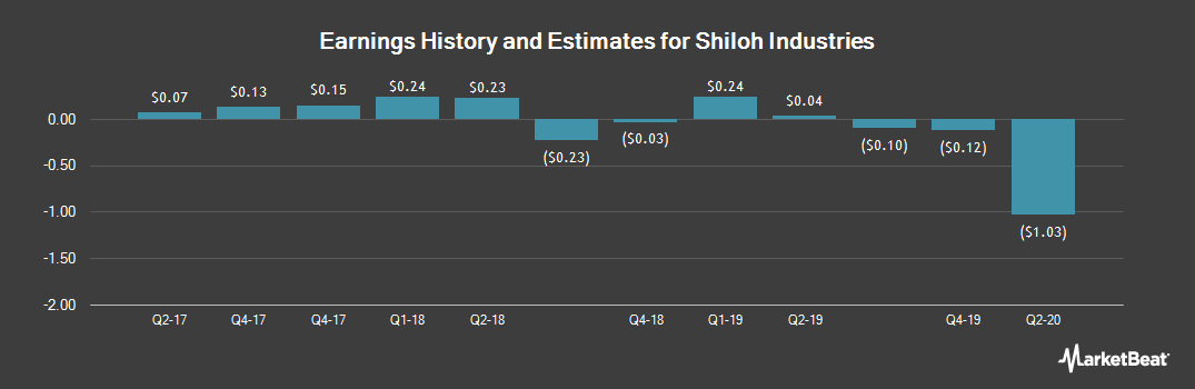 Earnings by Quarter for Shiloh Industries (NASDAQ:SHLO)