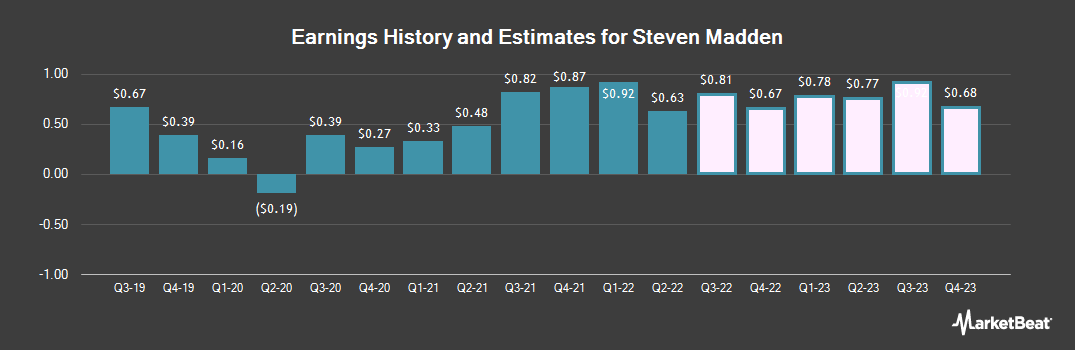 Earnings by Quarter for Steven Madden (NASDAQ:SHOO)