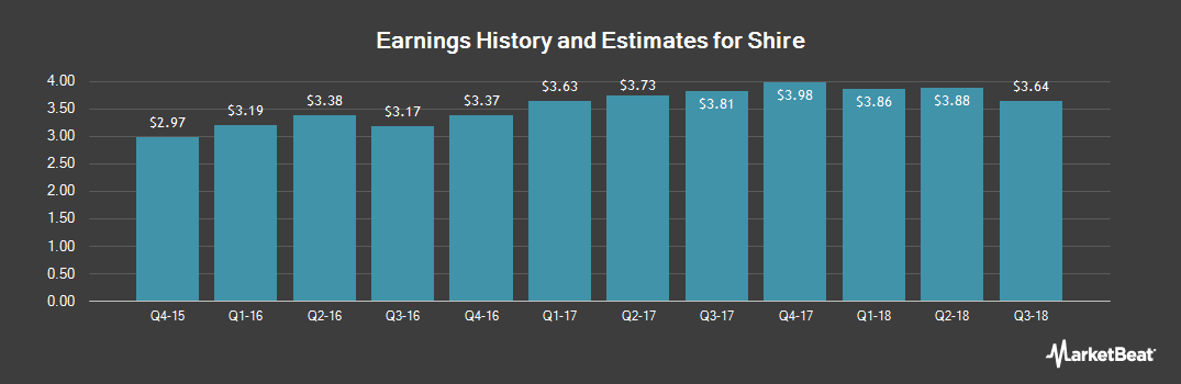 Earnings by Quarter for Shire PLC (NASDAQ:SHPG)