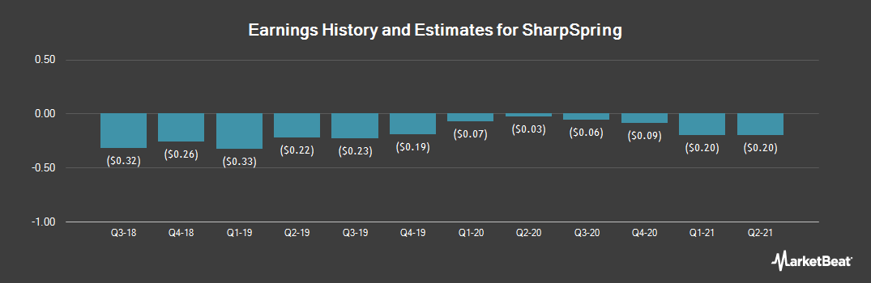 Earnings by Quarter for SharpSpring (NASDAQ:SHSP)