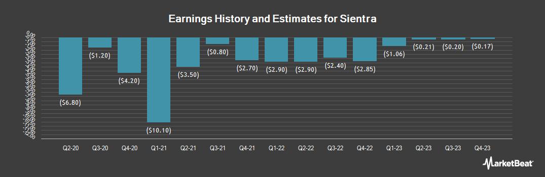 Earnings by Quarter for Sientra (NASDAQ:SIEN)