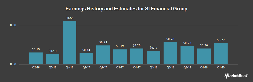 Earnings by Quarter for SI Financial Group (NASDAQ:SIFI)