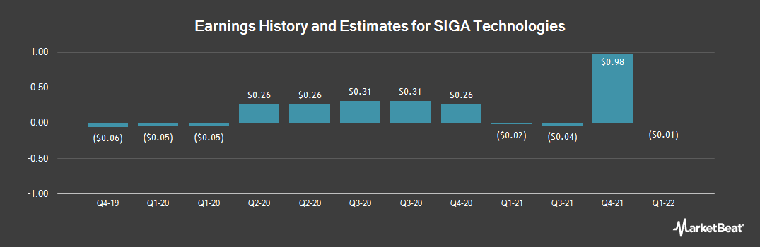 Earnings by Quarter for SIGA Technologies (NASDAQ:SIGA)
