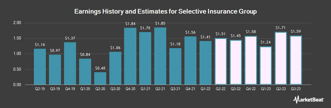 Earnings by Quarter for Selective Insurance Group (NASDAQ:SIGI)