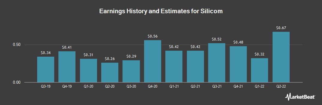 Earnings by Quarter for Silicom Ltd (NASDAQ:SILC)