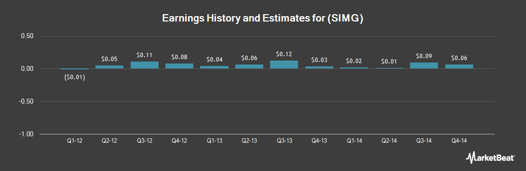 Earnings by Quarter for Silicon Image (NASDAQ:SIMG)