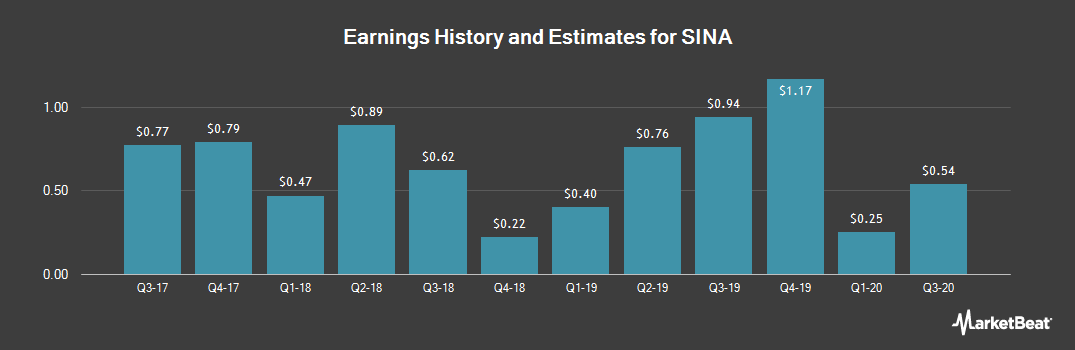 Earnings by Quarter for Sina Corporation (NASDAQ:SINA)