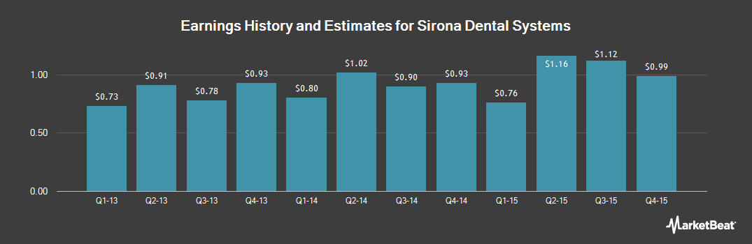 Earnings by Quarter for Sirona Dental Systems (NASDAQ:SIRO)