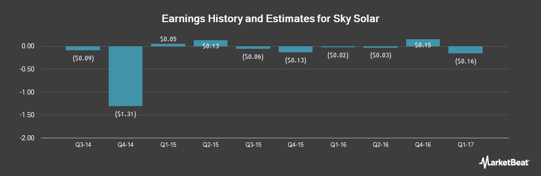 Earnings by Quarter for Sky Solar Holdings (NASDAQ:SKYS)