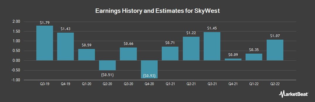 Earnings by Quarter for SkyWest (NASDAQ:SKYW)