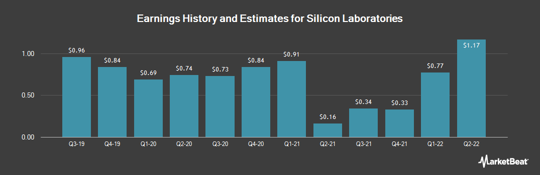 Earnings by Quarter for Silicon Laboratories (NASDAQ:SLAB)