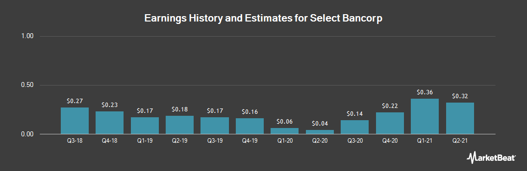 Earnings by Quarter for Select Bancorp (NASDAQ:SLCT)