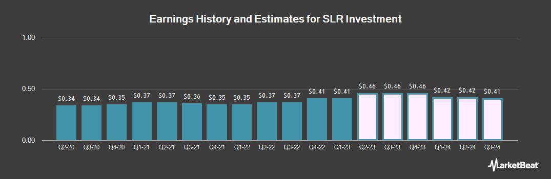 Earnings by Quarter for Solar Capital (NASDAQ:SLRC)