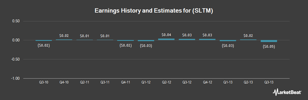 Earnings by Quarter for Solta Medical (NASDAQ:SLTM)