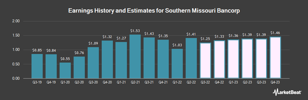 Earnings by Quarter for Southern Missouri Bancorp (NASDAQ:SMBC)