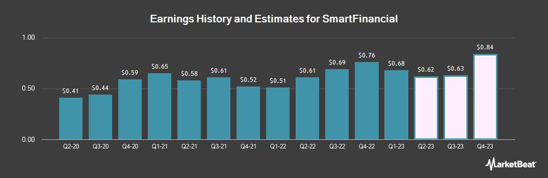 Earnings by Quarter for SmartFinancial (NASDAQ:SMBK)