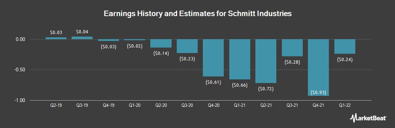 Earnings by Quarter for Schmitt Industries (NASDAQ:SMIT)
