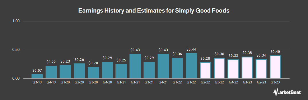 Earnings by Quarter for Simply Good Foods (NASDAQ:SMPL)