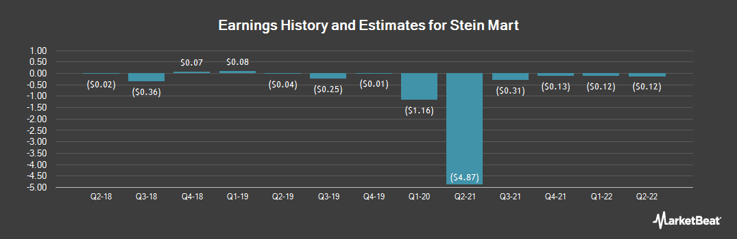 Earnings by Quarter for Stein Mart (NASDAQ:SMRT)