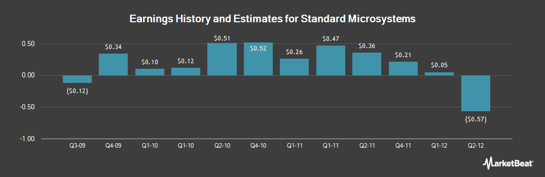 Earnings by Quarter for Standard Microsystems (NASDAQ:SMSC)