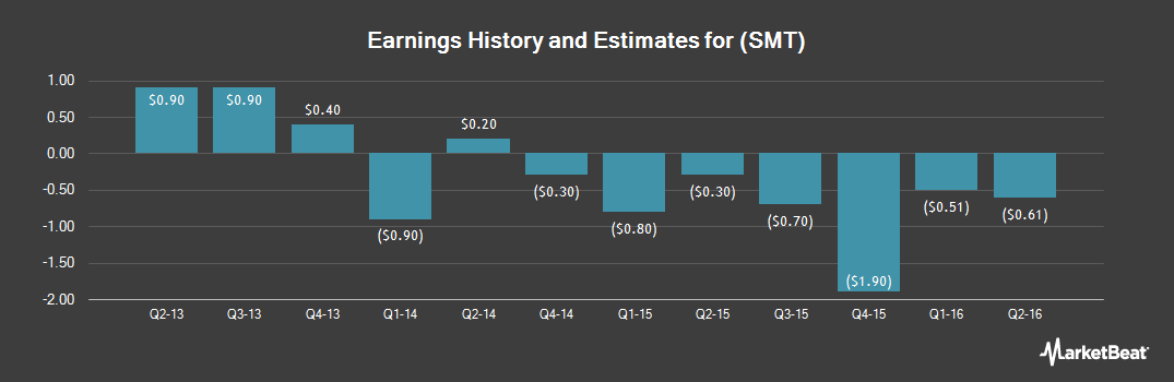 Earnings by Quarter for SMART Technologies (NASDAQ:SMT)