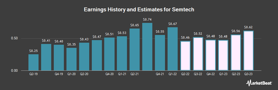 Earnings by Quarter for Semtech Corporation (NASDAQ:SMTC)