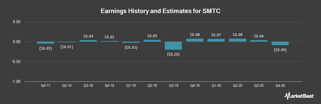Earnings by Quarter for SMTC (NASDAQ:SMTX)