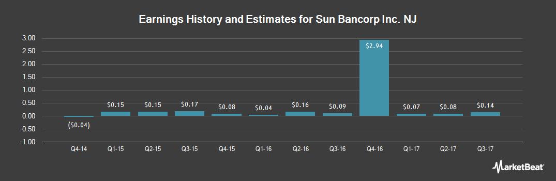 Earnings by Quarter for Sun Bancorp, Inc. /NJ (NASDAQ:SNBC)
