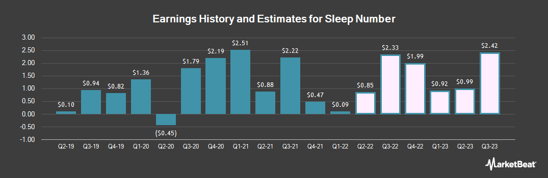 Earnings by Quarter for Sleep Number (NASDAQ:SNBR)