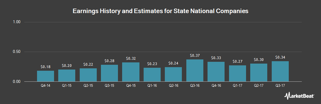 Earnings by Quarter for State National Companies (NASDAQ:SNC)