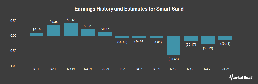 Earnings by Quarter for Smart Sand (NASDAQ:SND)