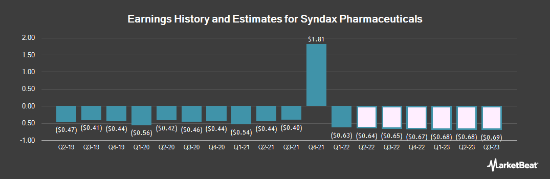 Earnings by Quarter for Syndax Pharmaceuticals (NASDAQ:SNDX)
