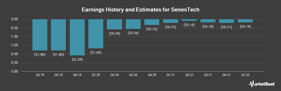 Earnings by Quarter for Senestech (NASDAQ:SNES)