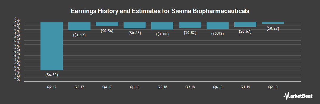 Earnings by Quarter for Sienna Biopharmaceuticals (NASDAQ:SNNA)