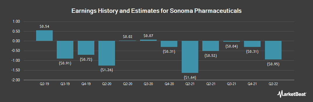 Earnings by Quarter for Sonoma Pharmaceuticals (NASDAQ:SNOA)