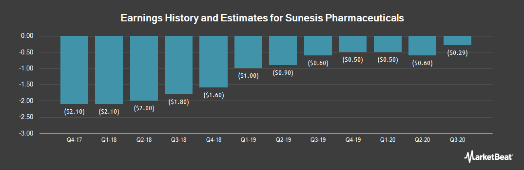 Earnings by Quarter for Sunesis Pharmaceuticals (NASDAQ:SNSS)
