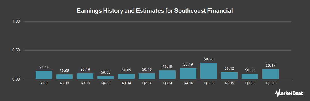 Earnings by Quarter for Southcoast Financial (NASDAQ:SOCB)