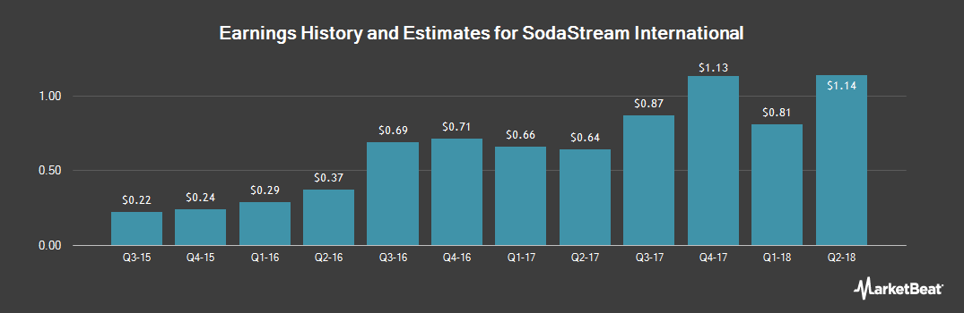 Earnings by Quarter for Sodastream International (NASDAQ:SODA)