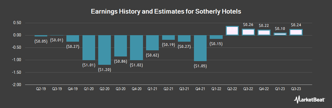 Earnings by Quarter for Sotherly Hotels (NASDAQ:SOHO)