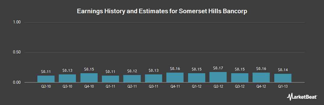 Earnings by Quarter for Somerset Hills Bancorp (NASDAQ:SOMH)