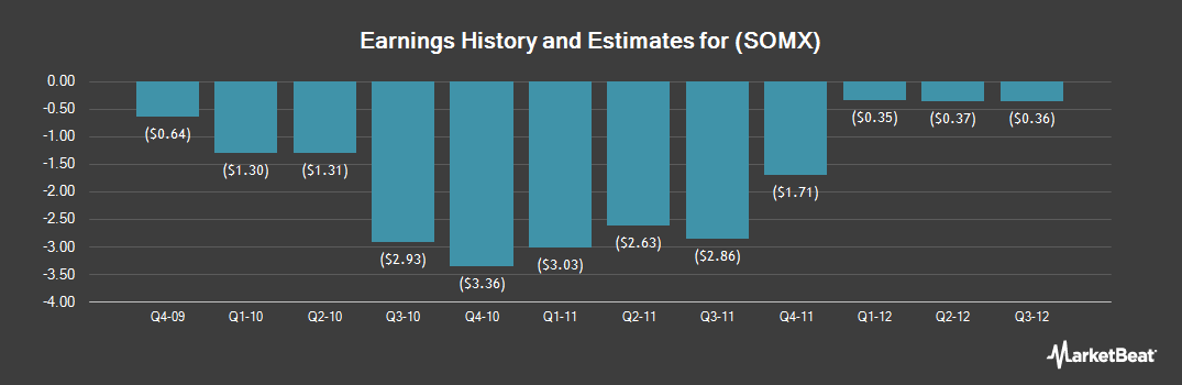 Earnings by Quarter for Pernix Sleep (NASDAQ:SOMX)