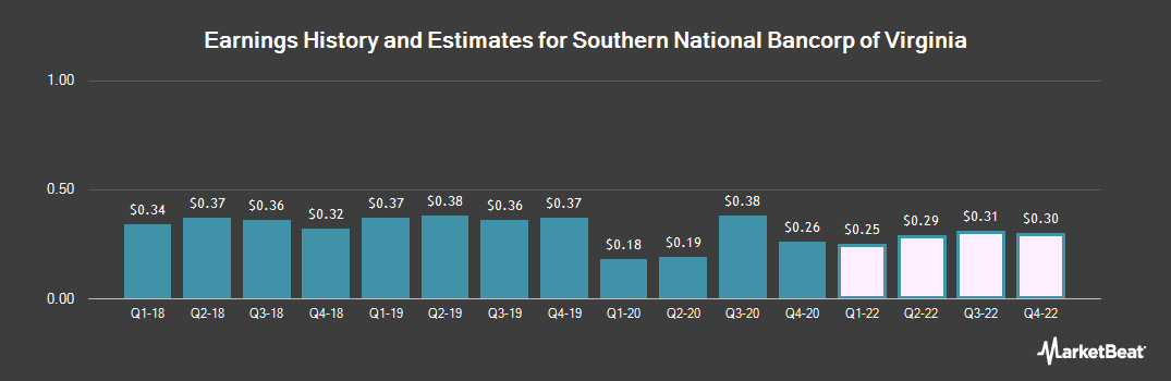 Earnings by Quarter for Southern National Banc. of Virginia (NASDAQ:SONA)