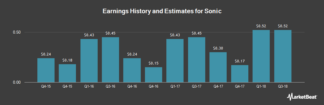 Earnings by Quarter for Sonic (NASDAQ:SONC)