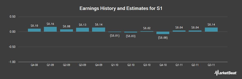 Earnings by Quarter for S1 (NASDAQ:SONE)