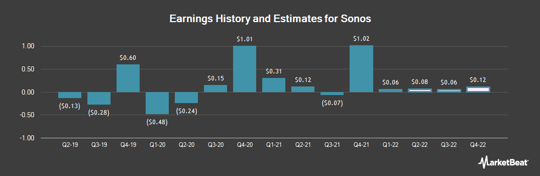 Earnings by Quarter for Fujifilm Sonosite (NASDAQ:SONO)