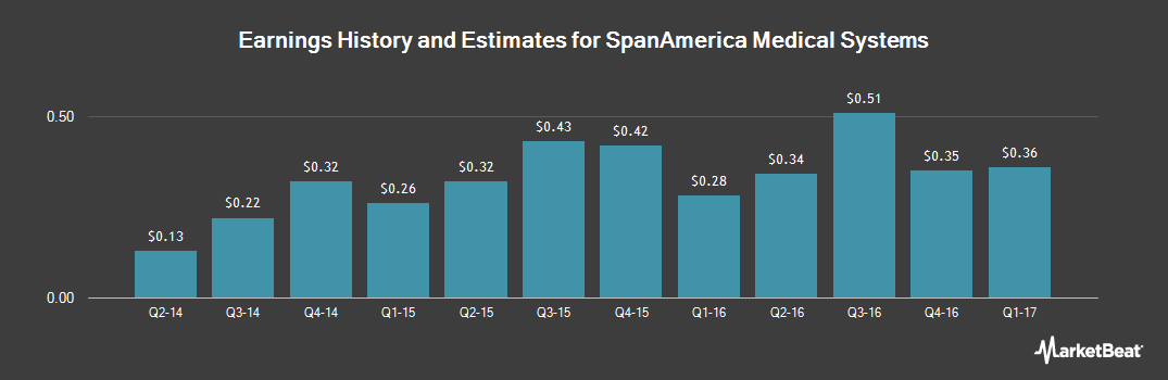Earnings by Quarter for Span-America Medical Systems (NASDAQ:SPAN)
